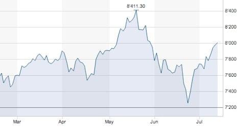 Swiss investors regain optimism as stocks rise