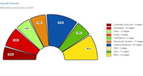 Greens biggest loser in Geneva cantonal vote