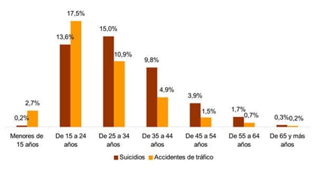 Spain's suicide rate highest in eight years
