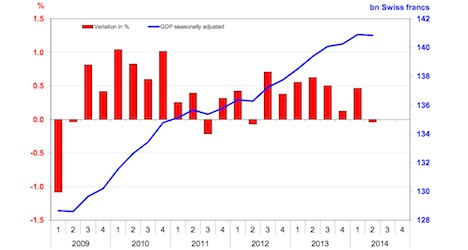 Swiss economy slows down in second quarter