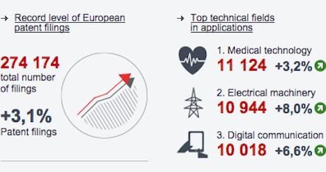 Switzerland tops for European patent filings