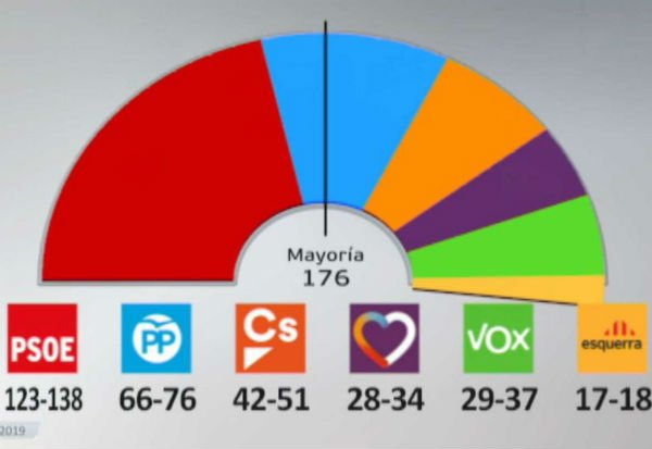 Spain's PSOE set to win election but without majority